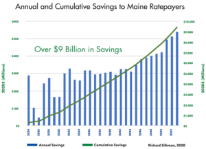 Annual and Cumulative Savings to Maine Ratepayers Graph