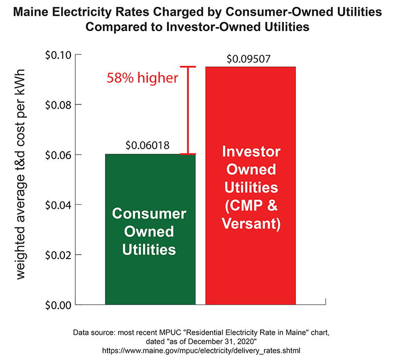 Maine Electricity Rates of Consumer-Owned Utilities Compared to Investor-Owned Utilities